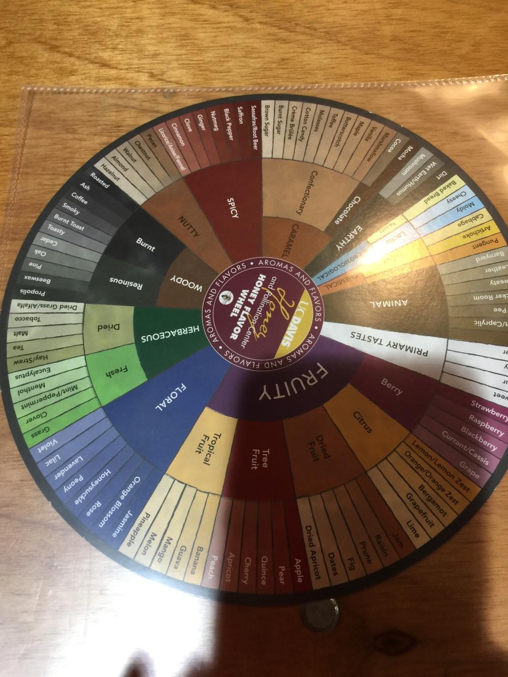 ca-state-fair-food-experience-class-honey-072018 (7)